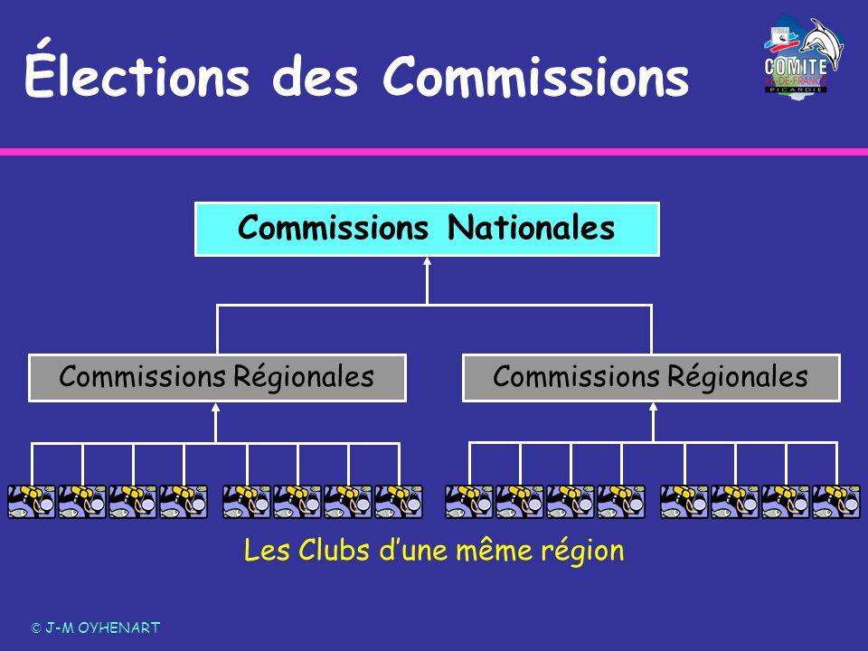 Élections des Commissions