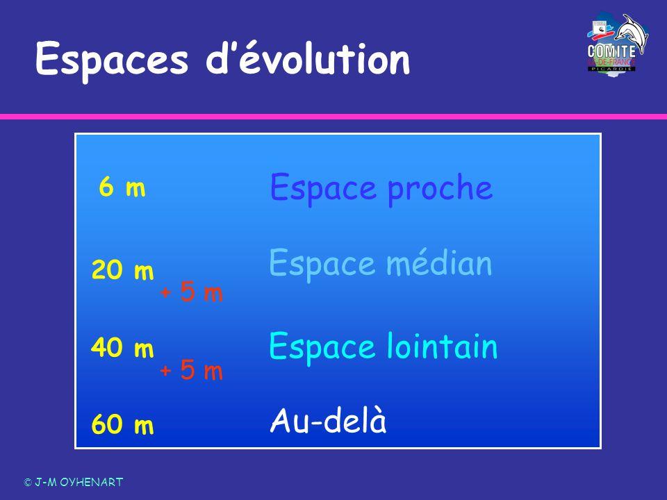 Espaces d'évolution Espace proche Espace médian Espace lointain