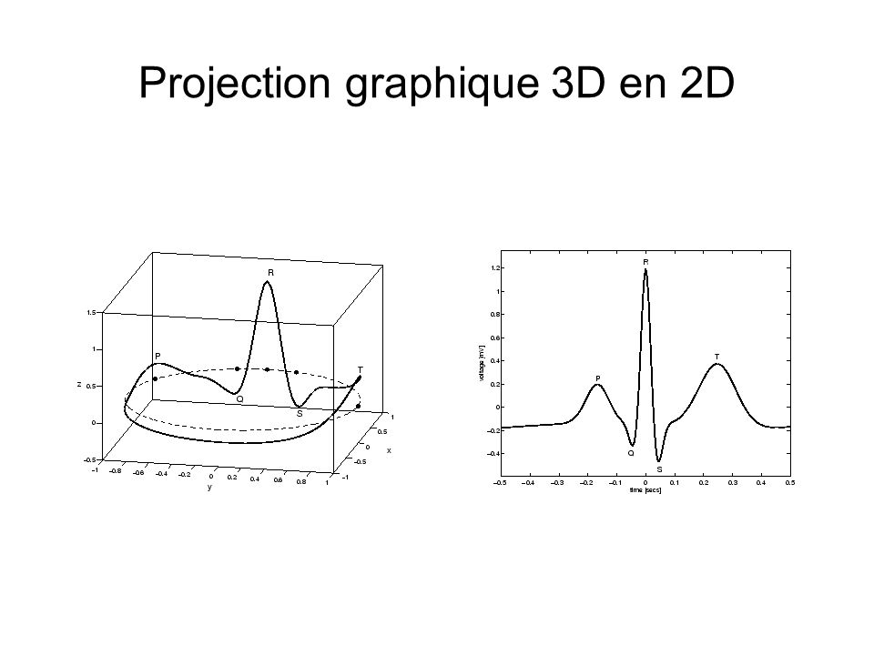 Projection graphique 3D en 2D