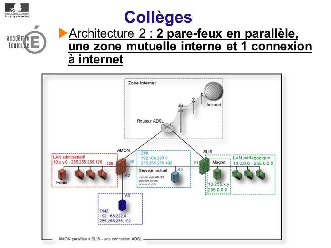 Collèges Architecture 2 : 2 pare-feux en parallèle, une zone mutuelle interne et 1 connexion à internet.