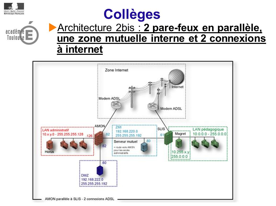 Collèges Architecture 2bis : 2 pare-feux en parallèle, une zone mutuelle interne et 2 connexions à internet.