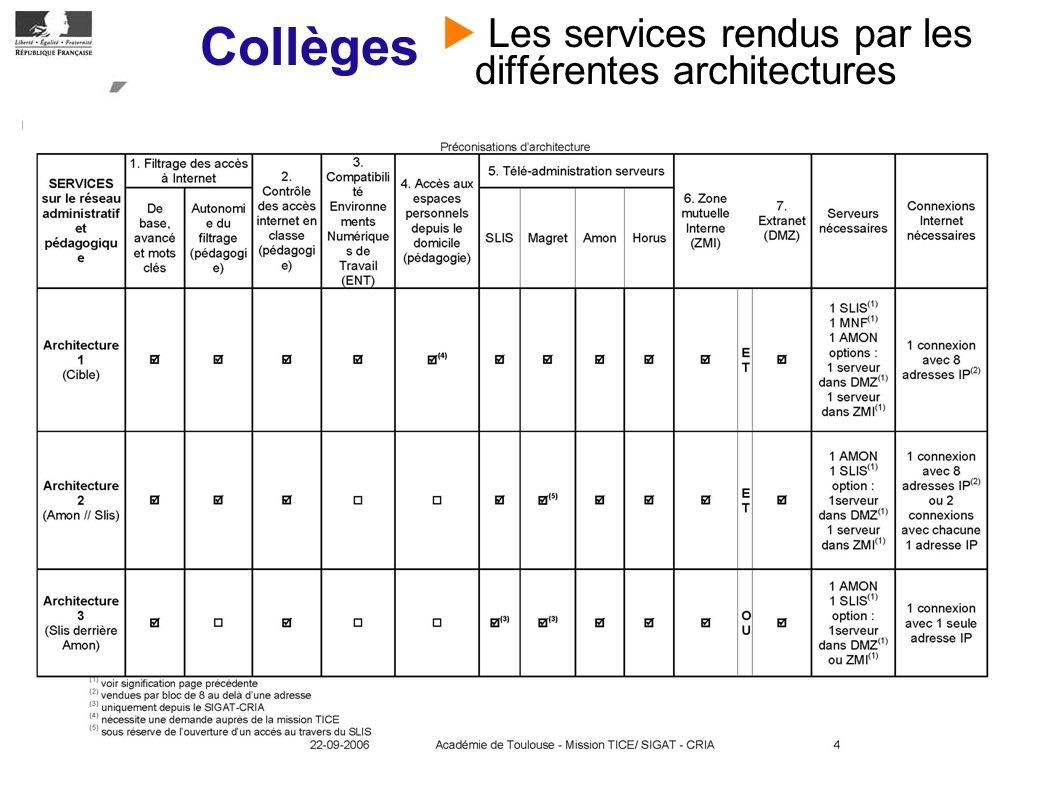 Collèges Les services rendus par les différentes architectures