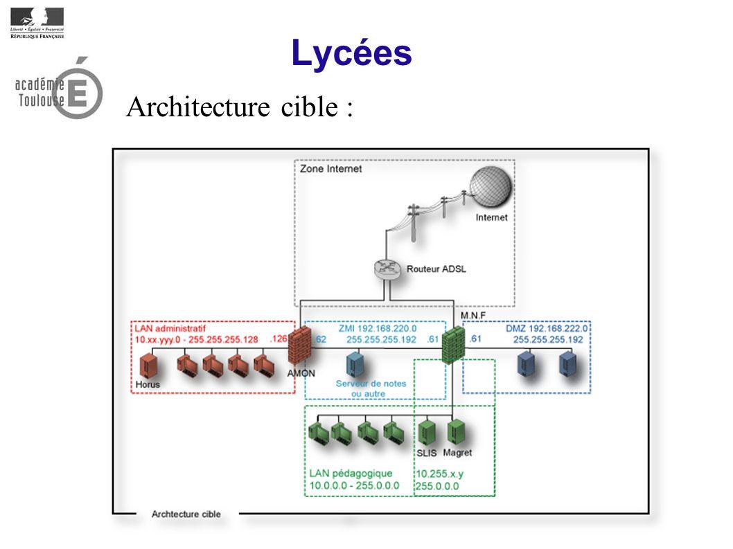 Lycées Architecture cible :