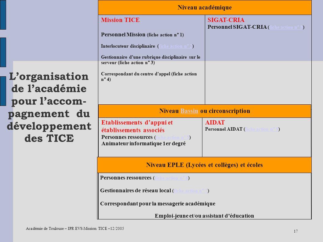SIGAT-CRIA Personnel SIGAT-CRIA (fiche action n° 8) Mission TICE. Personnel Mission (fiche action n° 1)