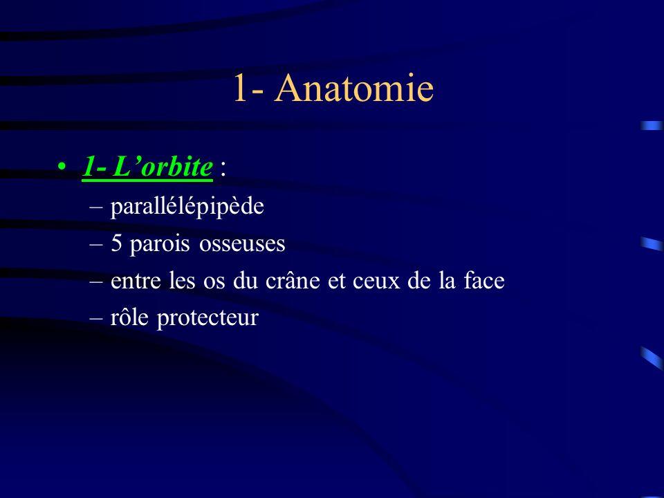 1- Anatomie 1- L'orbite : parallélépipède 5 parois osseuses