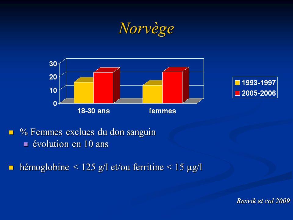 Norvège % Femmes exclues du don sanguin évolution en 10 ans