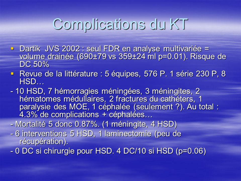 Complications du KTDartik JVS 2002 : seul FDR en analyse multivariée = volume drainée (690±79 vs 359±24 ml p=0.01). Risque de DC 50%