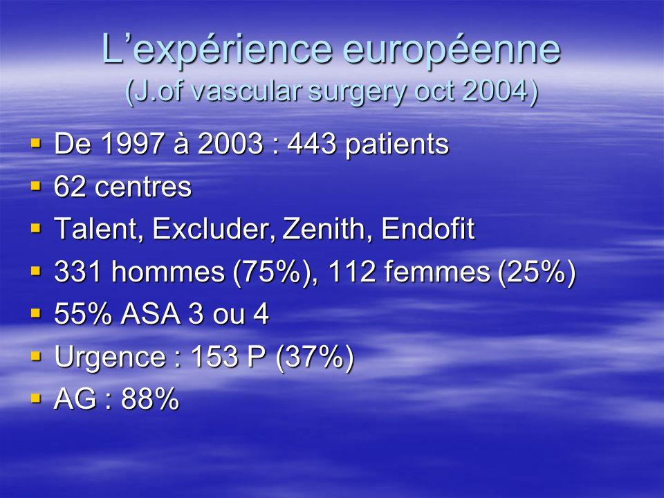 L'expérience européenne (J.of vascular surgery oct 2004)