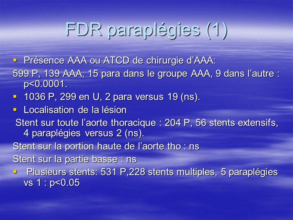 FDR paraplégies (1) Présence AAA ou ATCD de chirurgie d'AAA:
