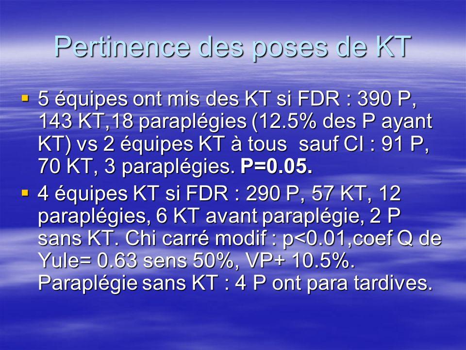 Pertinence des poses de KT