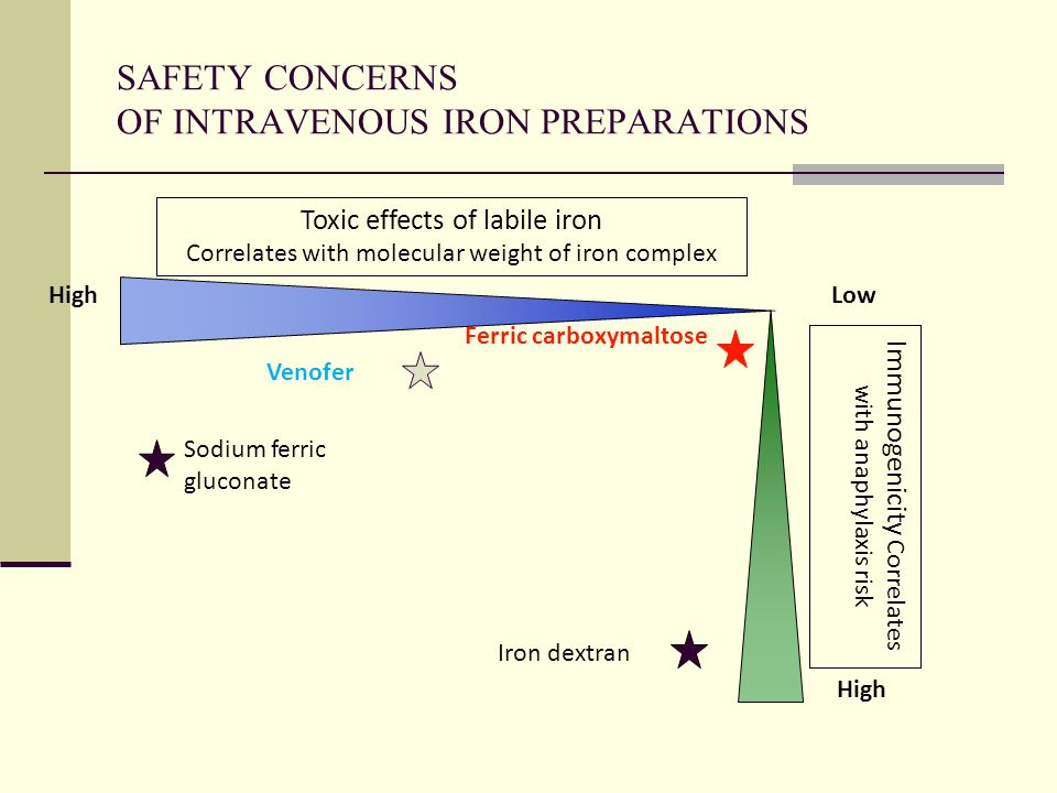SAFETY CONCERNS OF INTRAVENOUS IRON PREPARATIONS