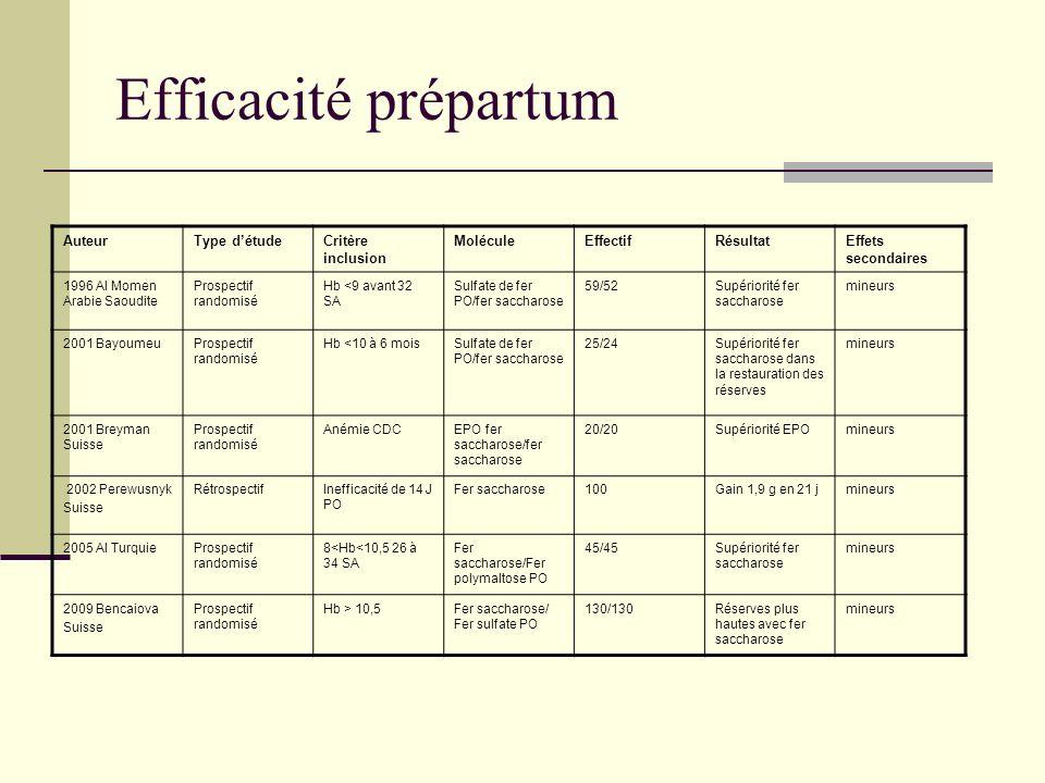 Efficacité prépartum Auteur Type d'étude Critère inclusion Molécule