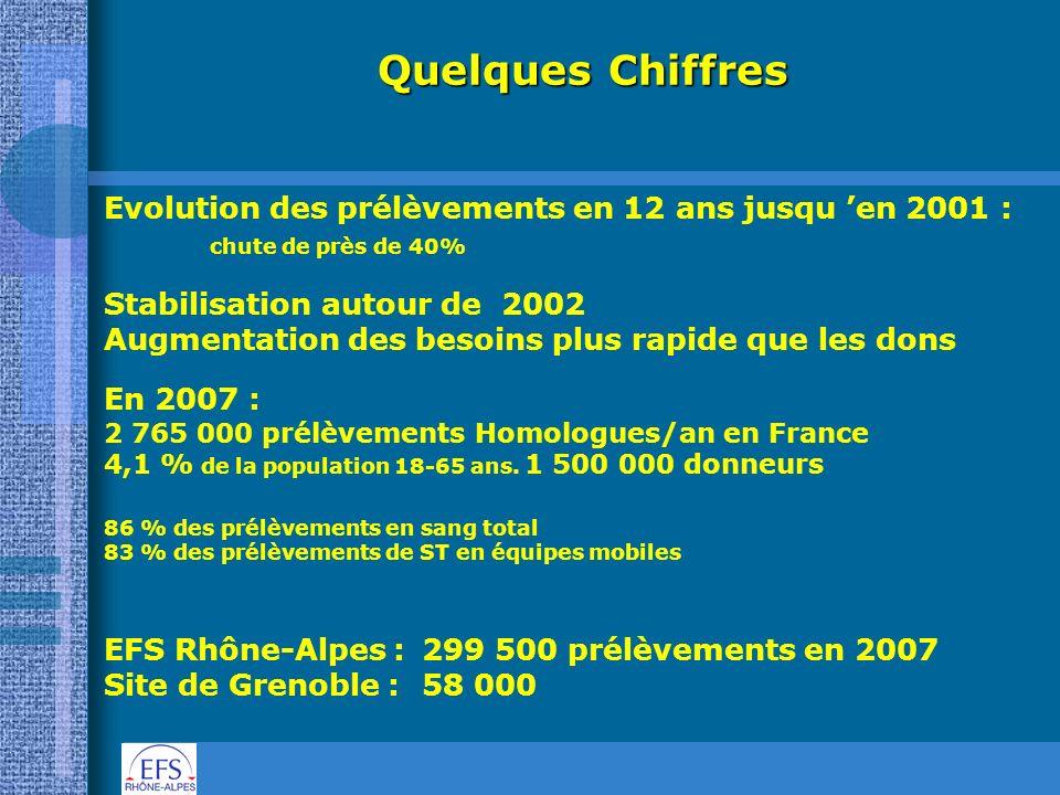 Quelques Chiffres Evolution des prélèvements en 12 ans jusqu 'en 2001 : chute de près de 40% Stabilisation autour de 2002.
