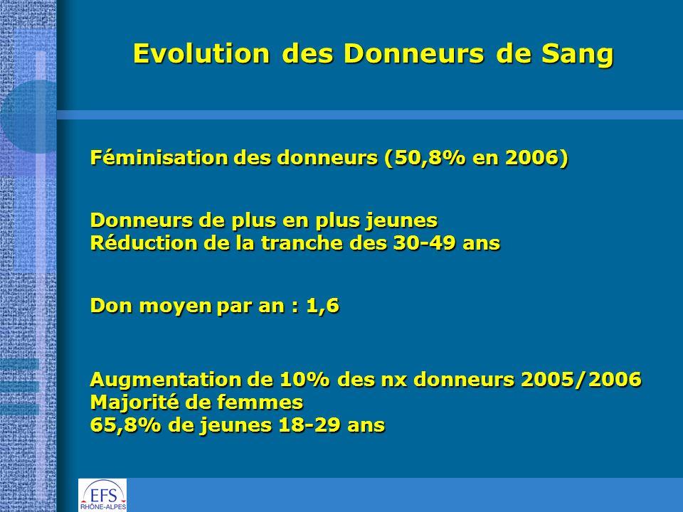 Evolution des Donneurs de Sang