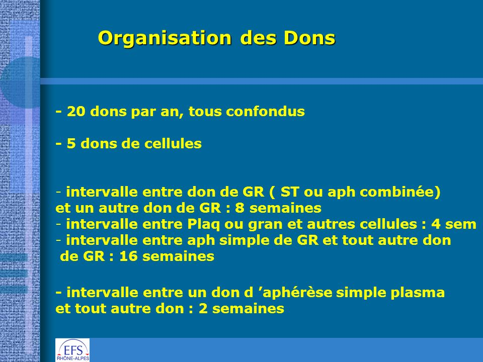 Organisation des Dons - 20 dons par an, tous confondus