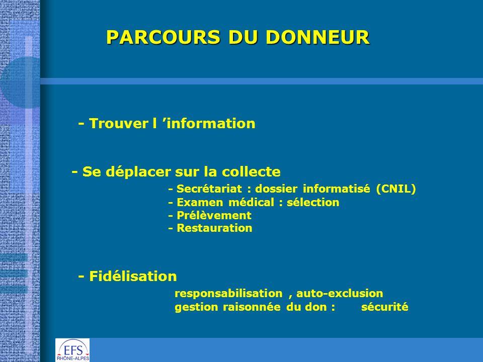 PARCOURS DU DONNEUR - Trouver l 'information