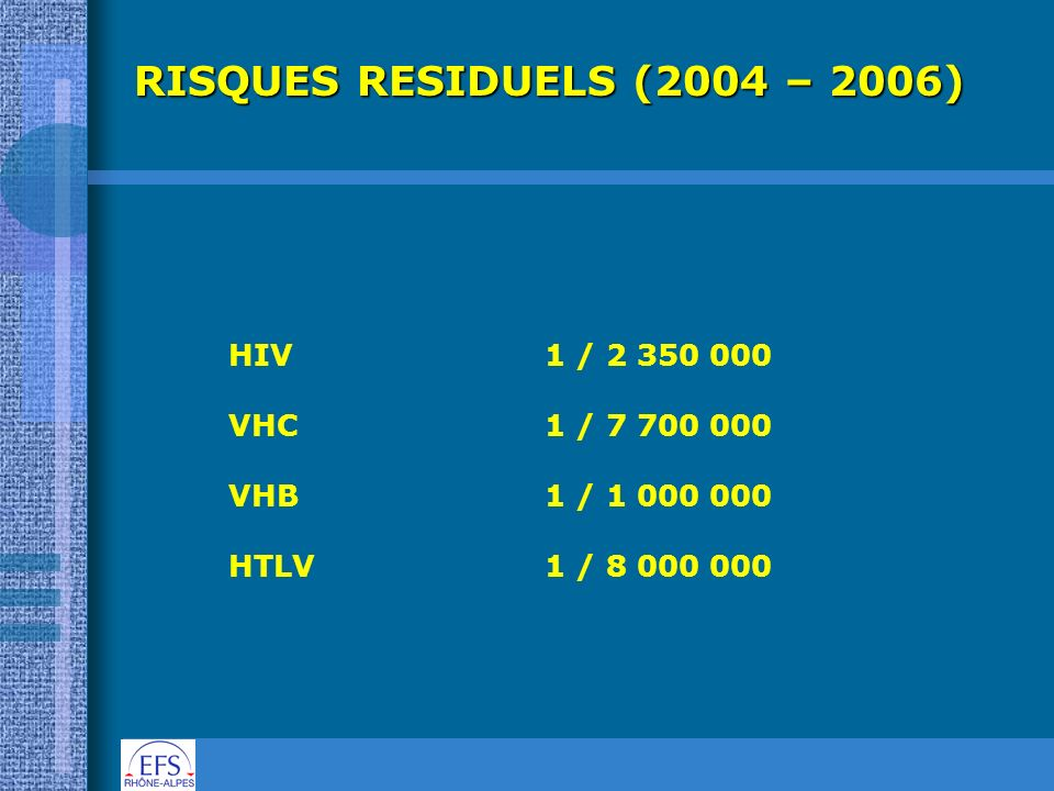 RISQUES RESIDUELS (2004 – 2006) HIV 1 / 2 350 000 VHC 1 / 7 700 000