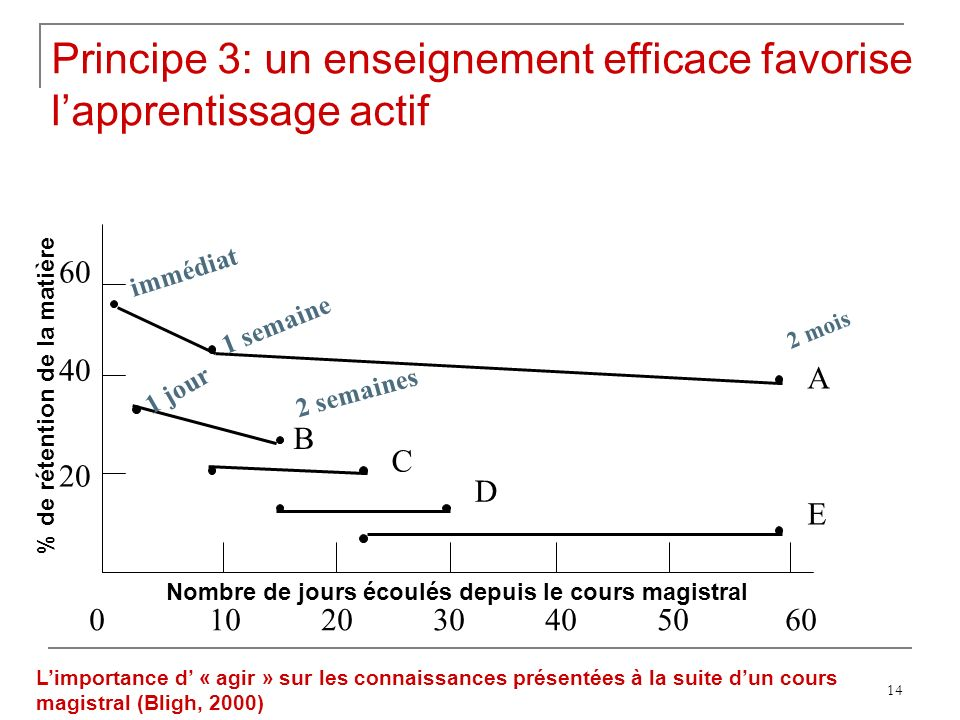 Principe 3: un enseignement efficace favorise l'apprentissage actif
