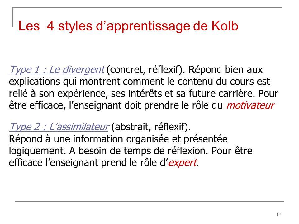 Les 4 styles d'apprentissage de Kolb