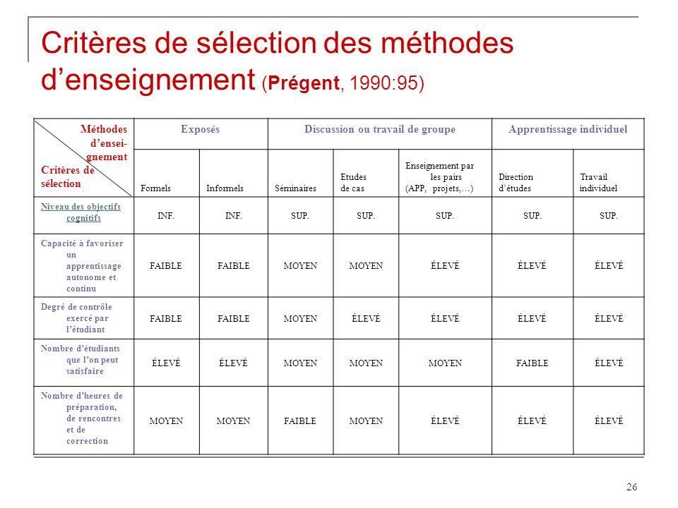 Critères de sélection des méthodes d'enseignement (Prégent, 1990:95)