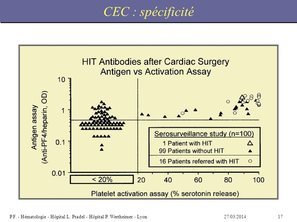 CEC : spécificité Figure 6. Calculating LRs of positive HIT antibody test results following cardiac surgery. Top, A: