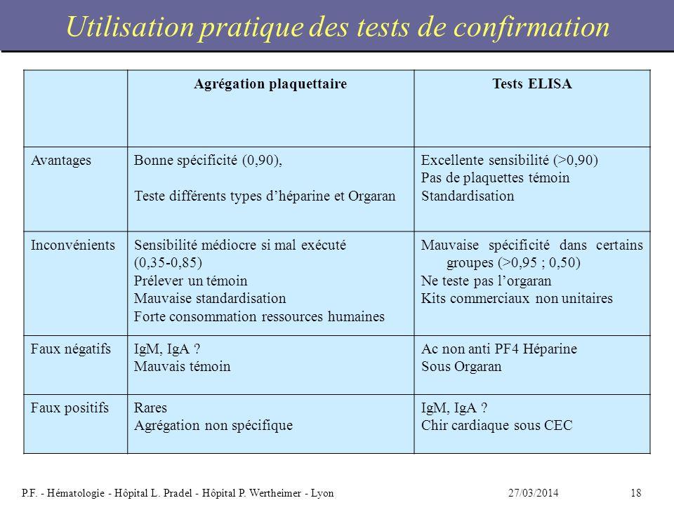 Utilisation pratique des tests de confirmation