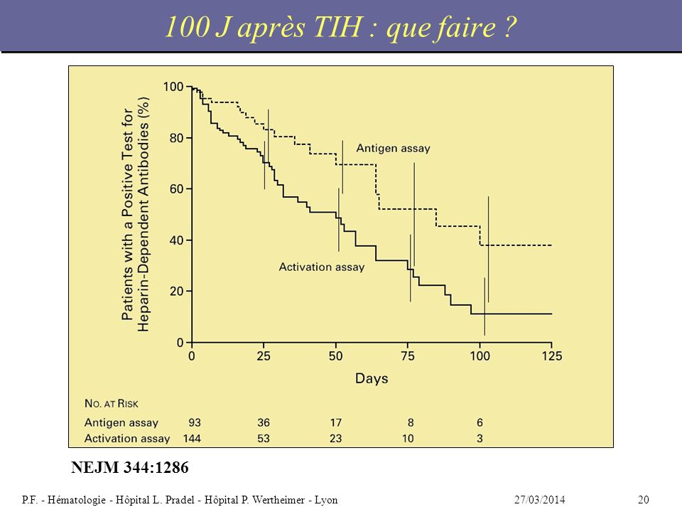 100 J après TIH : que faire NEJM 344:1286