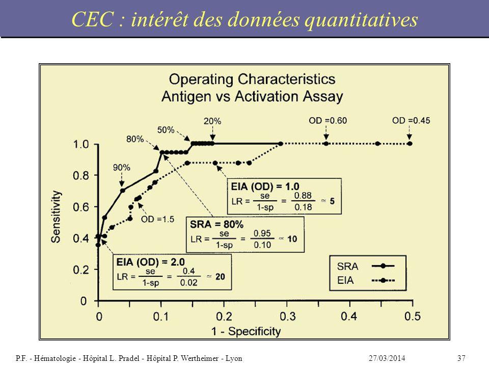 CEC : intérêt des données quantitatives