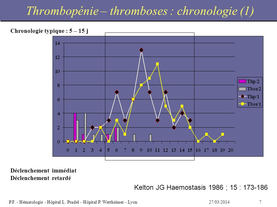 Thrombopénie – thromboses : chronologie (1)