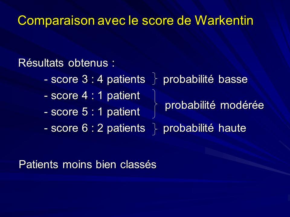 Comparaison avec le score de Warkentin