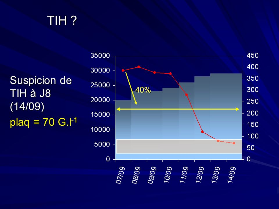 TIH Suspicion de TIH à J8 (14/09) plaq = 70 G.l-1 40%