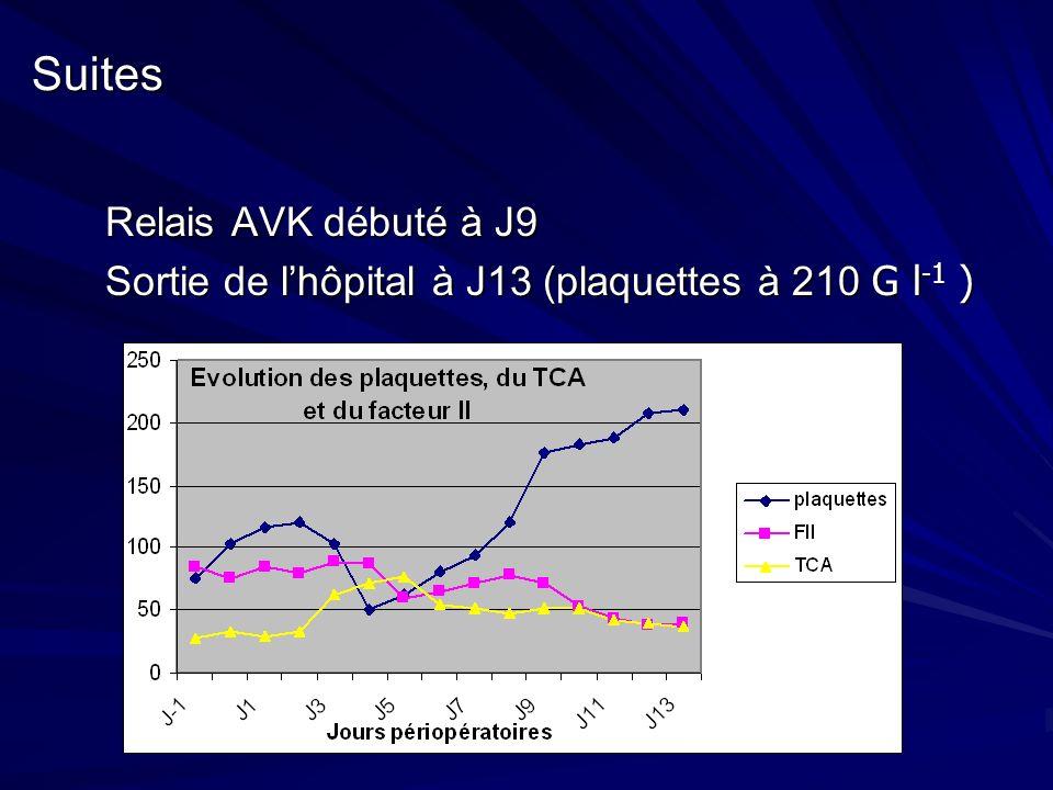 Suites Relais AVK débuté à J9