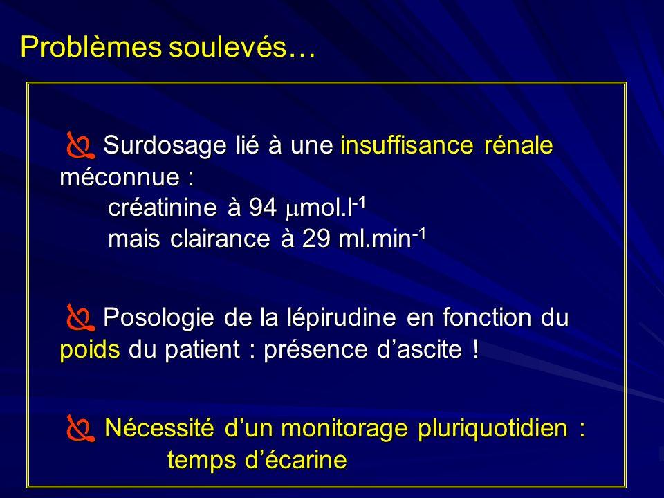 Problèmes soulevés…  Surdosage lié à une insuffisance rénale méconnue : créatinine à 94 mol.l-1 mais clairance à 29 ml.min-1.