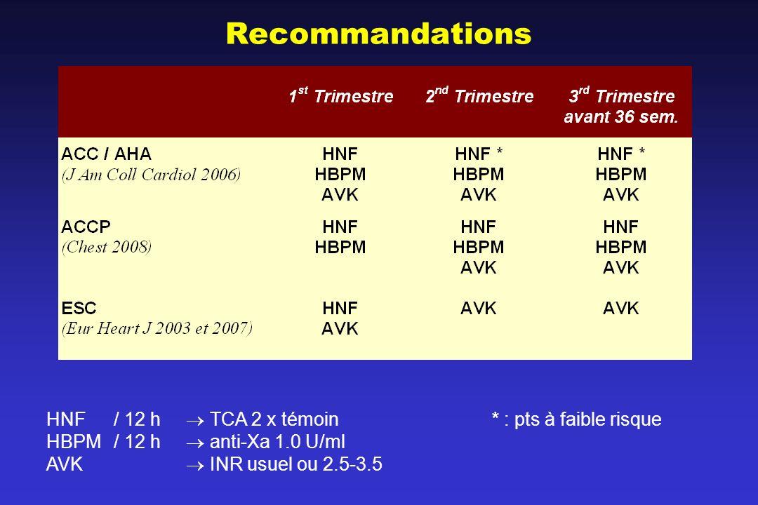 Recommandations HNF / 12 h  TCA 2 x témoin * : pts à faible risque