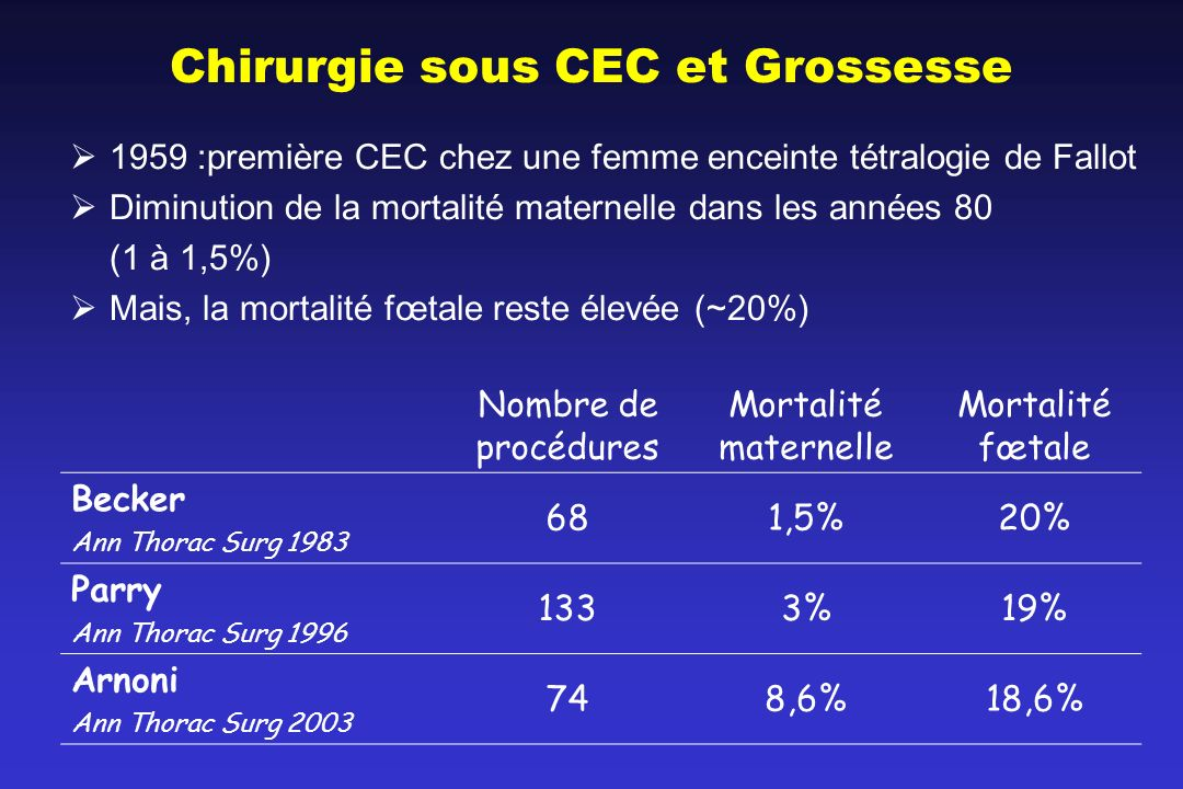 Chirurgie sous CEC et Grossesse