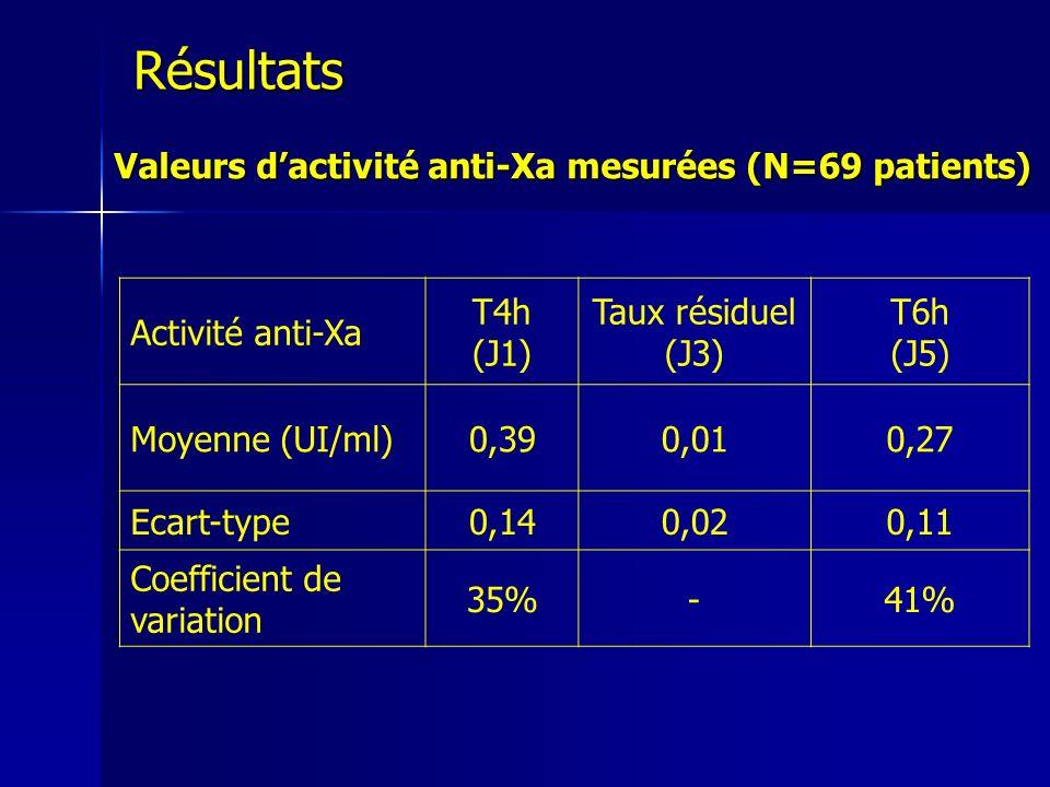 Résultats Valeurs d'activité anti-Xa mesurées (N=69 patients)