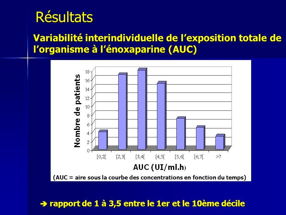 (AUC = aire sous la courbe des concentrations en fonction du temps)