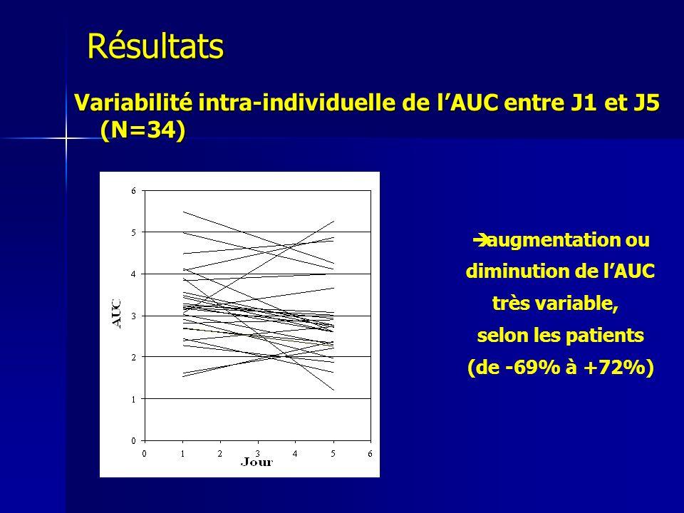Résultats Variabilité intra-individuelle de l'AUC entre J1 et J5 (N=34)