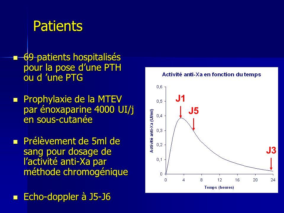 Patients 69 patients hospitalisés pour la pose d'une PTH ou d 'une PTG