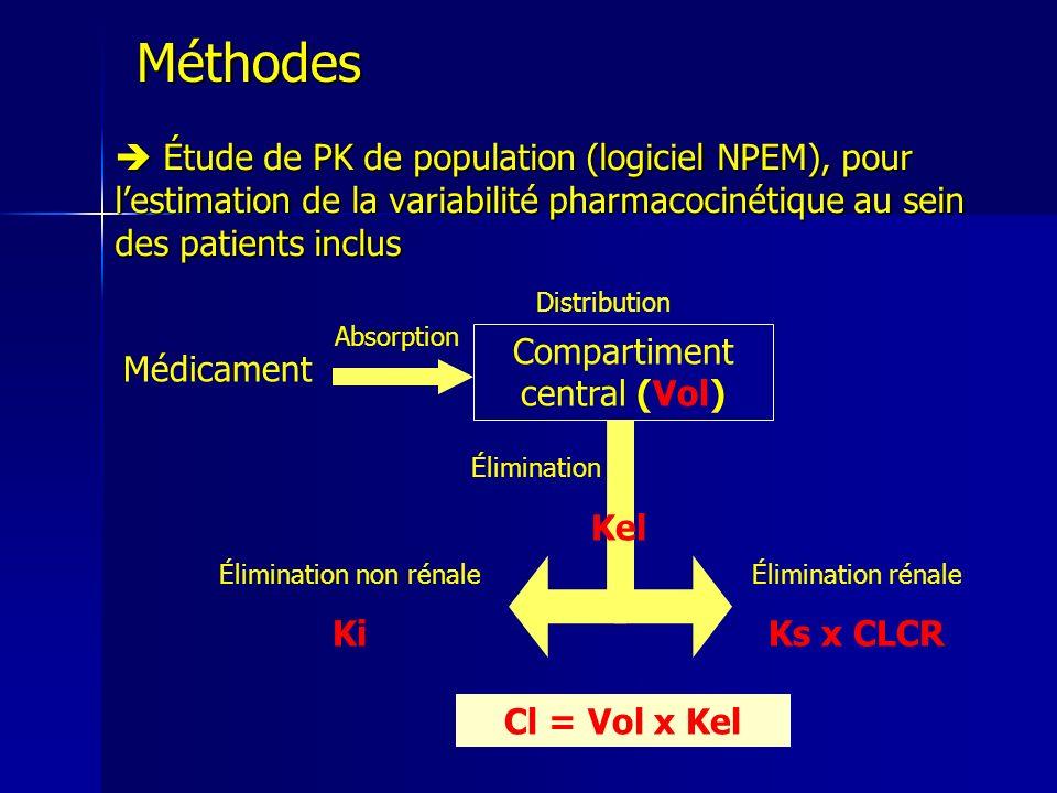 Méthodes  Étude de PK de population (logiciel NPEM), pour l'estimation de la variabilité pharmacocinétique au sein des patients inclus.