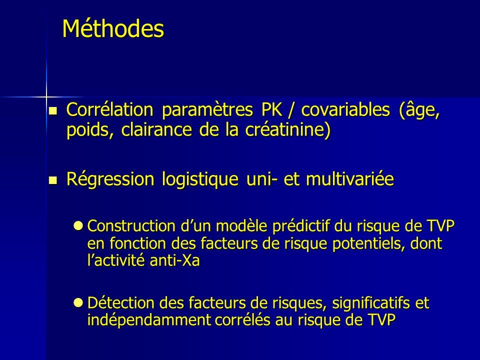 Méthodes Corrélation paramètres PK / covariables (âge, poids, clairance de la créatinine) Régression logistique uni- et multivariée.