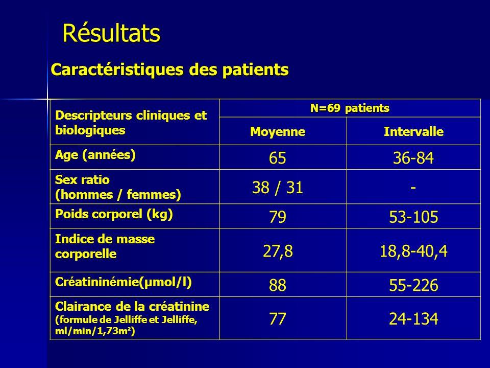 Résultats Caractéristiques des patients 65 36-84 38 / 31 - 79 53-105