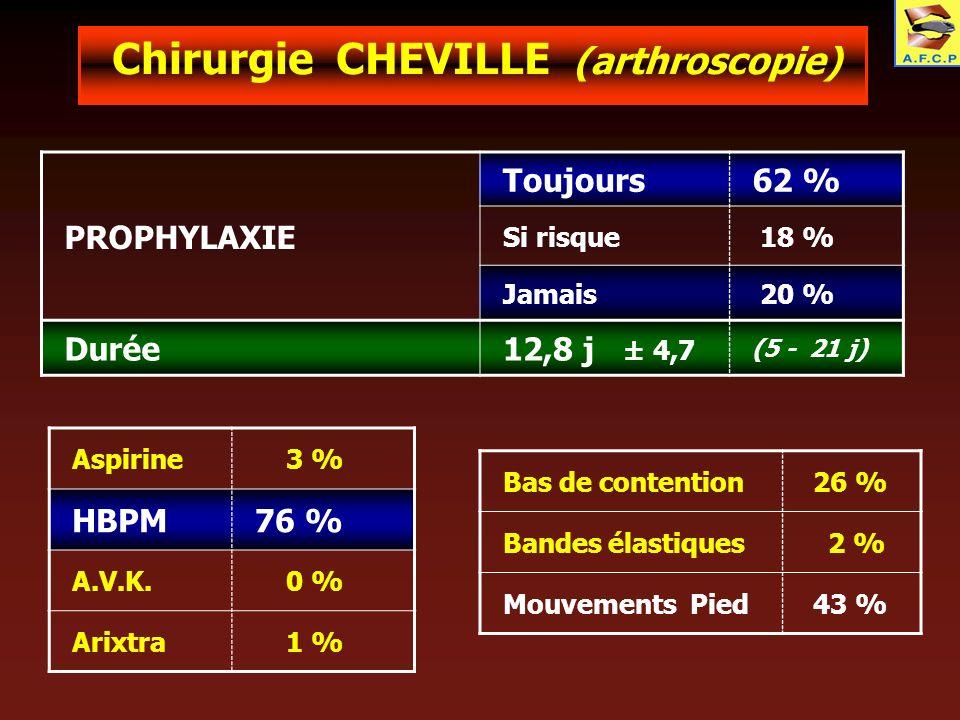 Chirurgie CHEVILLE (arthroscopie)