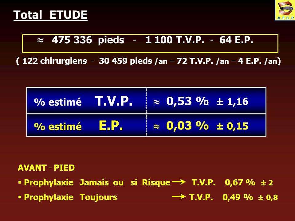 Total ETUDE  475 336 pieds - 1 100 T.V.P. - 64 E.P.  0,53 % ± 1,16