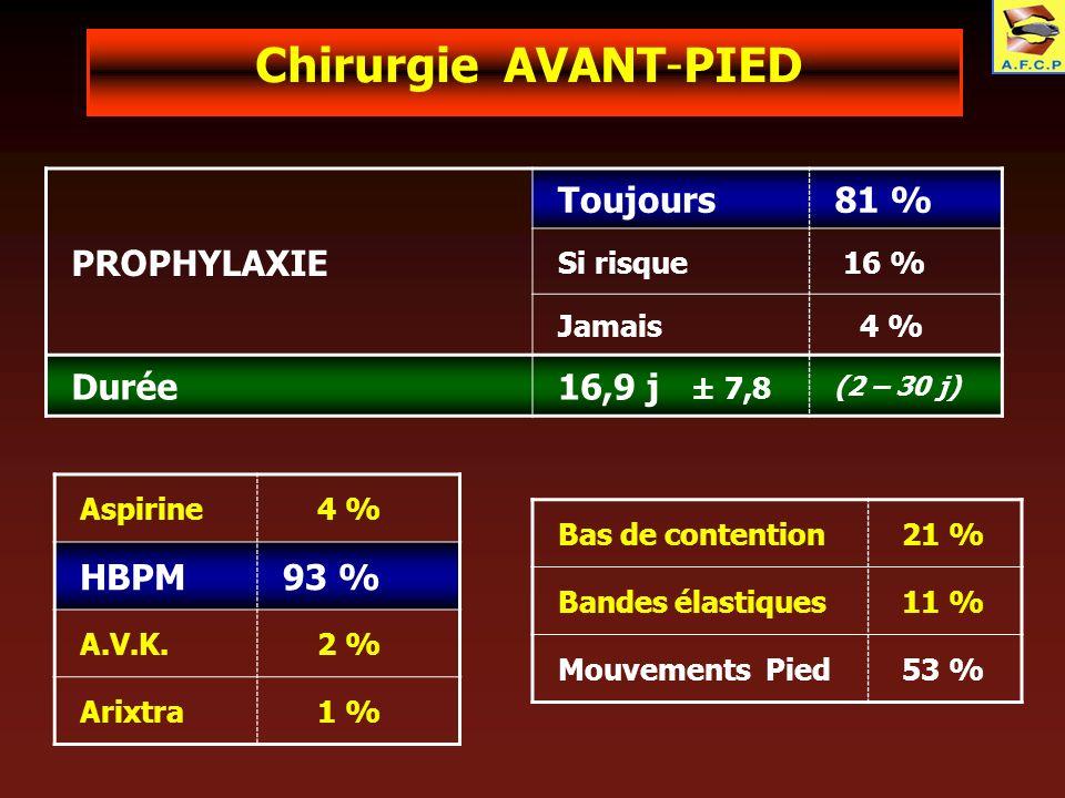 Chirurgie AVANT-PIED PROPHYLAXIE Toujours 81 % Durée 16,9 j ± 7,8 HBPM