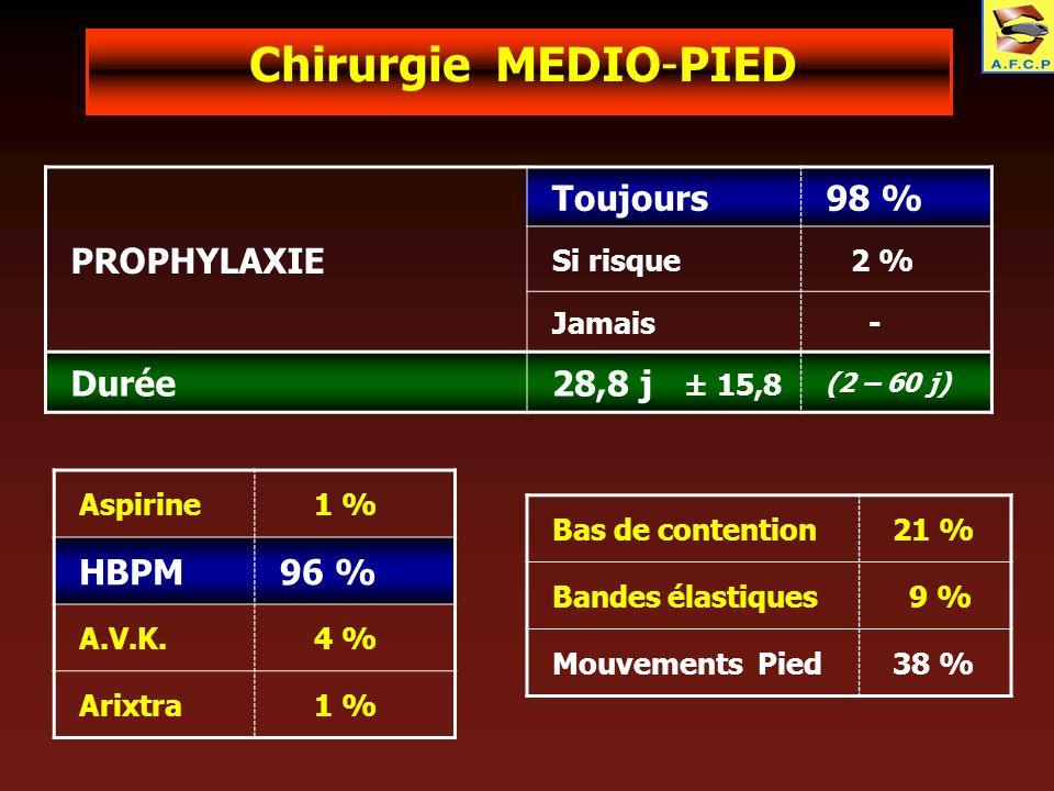 Chirurgie MEDIO-PIED PROPHYLAXIE Toujours 98 % Durée 28,8 j ± 15,8