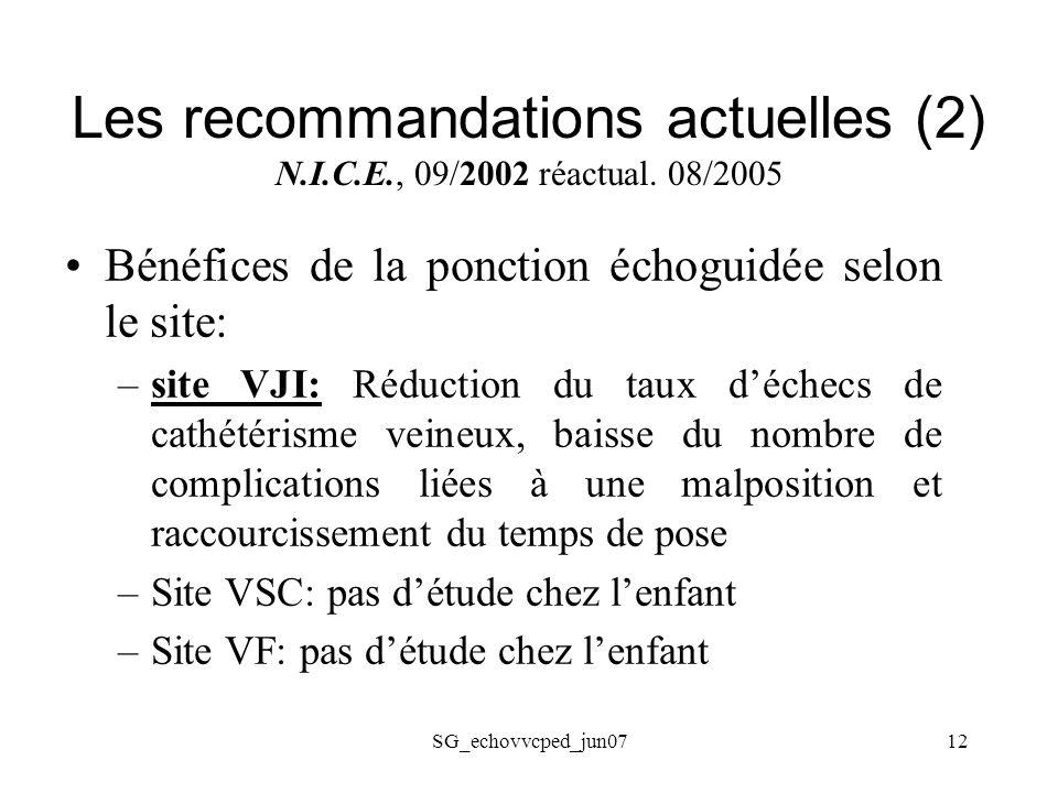 Les recommandations actuelles (2) N.I.C.E., 09/2002 réactual. 08/2005