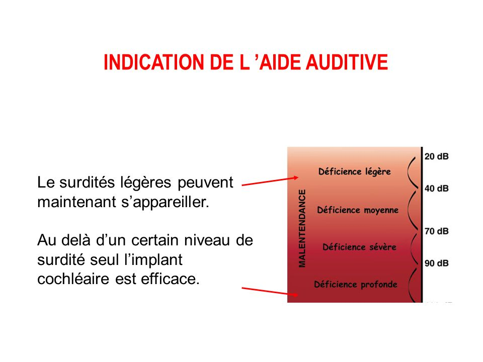 INDICATION DE L 'AIDE AUDITIVE