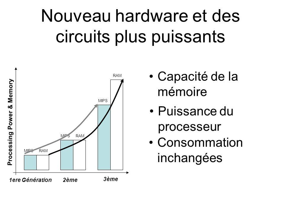 Nouveau hardware et des circuits plus puissants