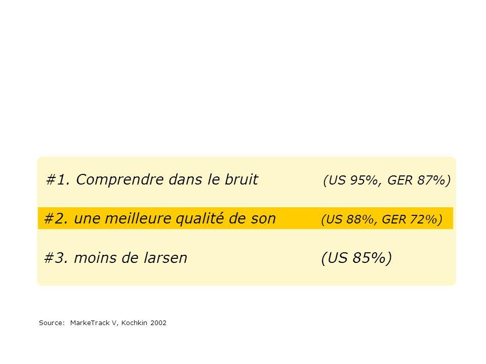 #1. Comprendre dans le bruit (US 95%, GER 87%)
